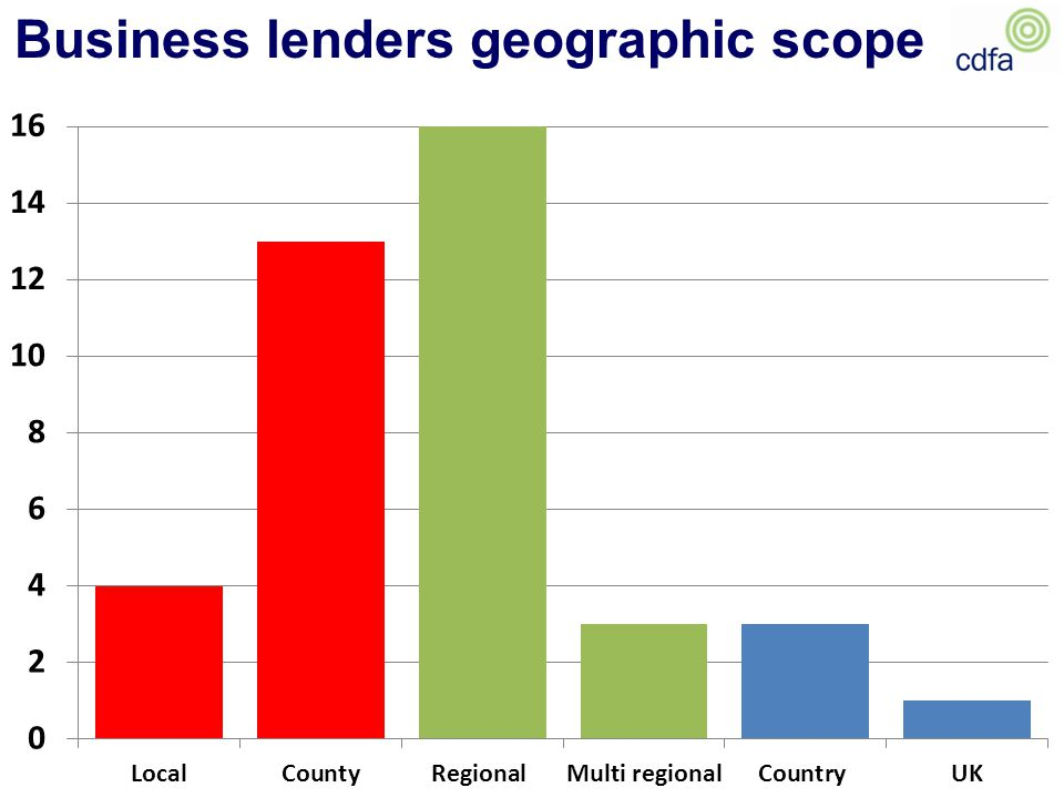 Business lenders geographic scope