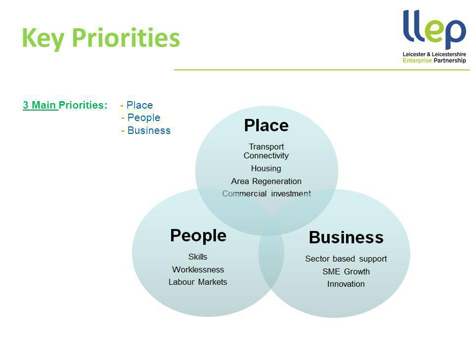 Key Priorities 3 Main Priorities: - Place - People - Business