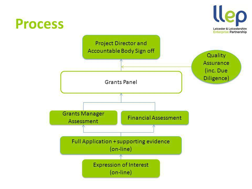 Process Project Director and Accountable Body Sign off Project Director and Accountable Body Sign off Quality Assurance (inc.