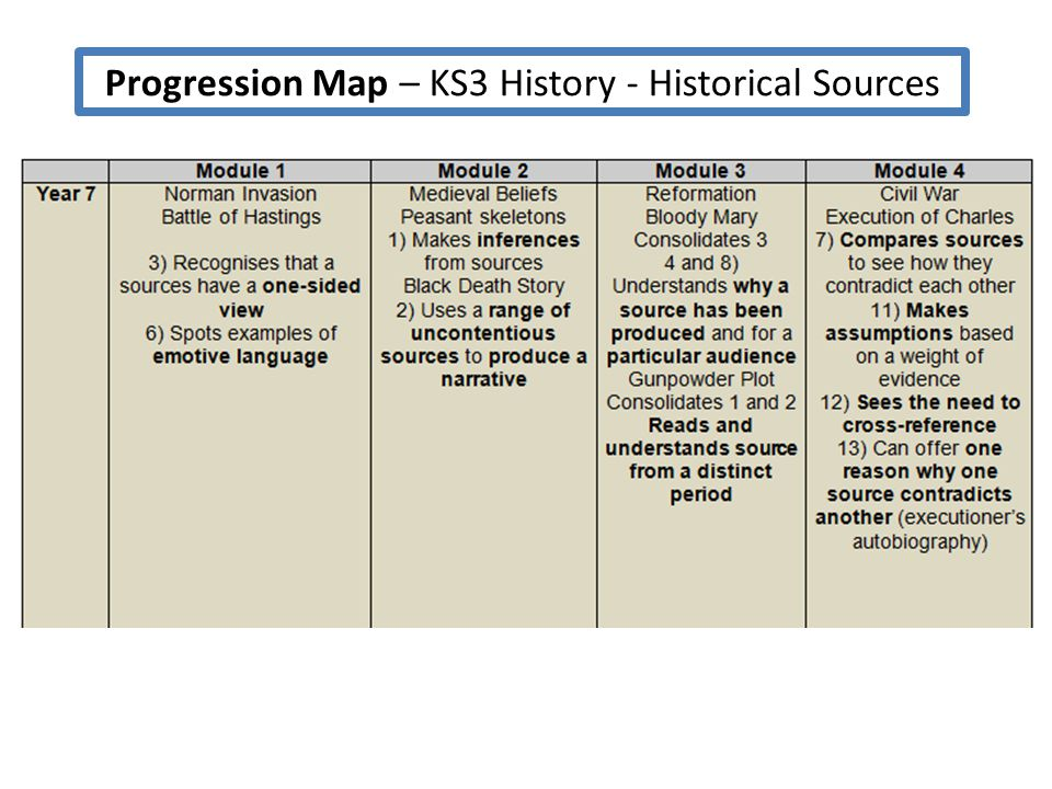 Progression Map – KS3 History - Historical Sources