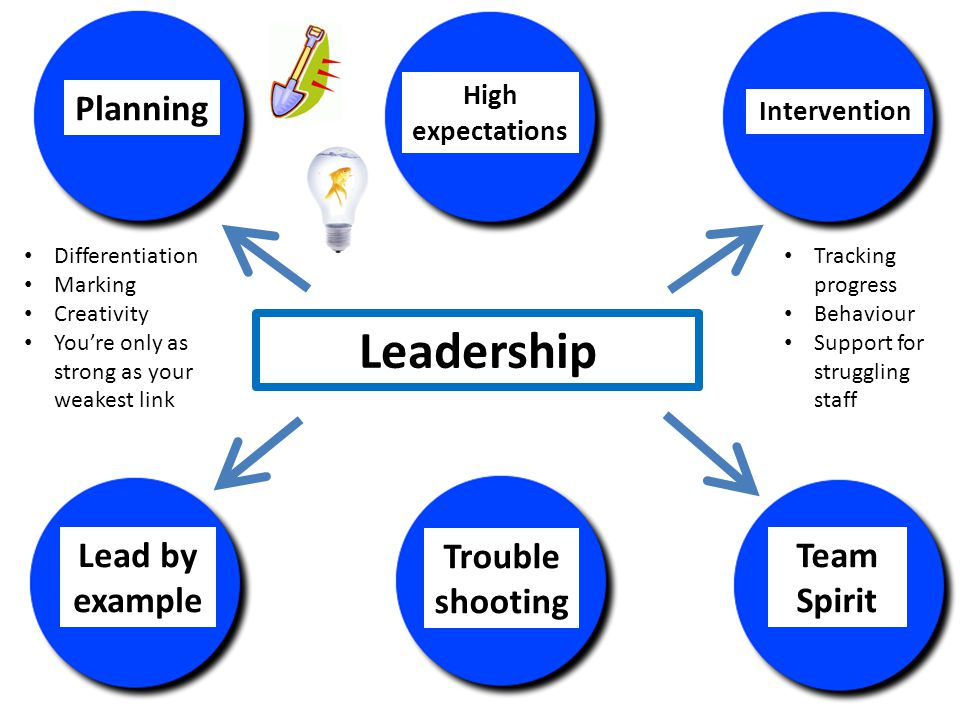 Planning Leadership High expectations Lead by example Team Spirit Trouble shooting Intervention Tracking progress Behaviour Support for struggling staff Differentiation Marking Creativity You're only as strong as your weakest link