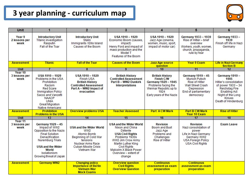 3 year planning - curriculum map