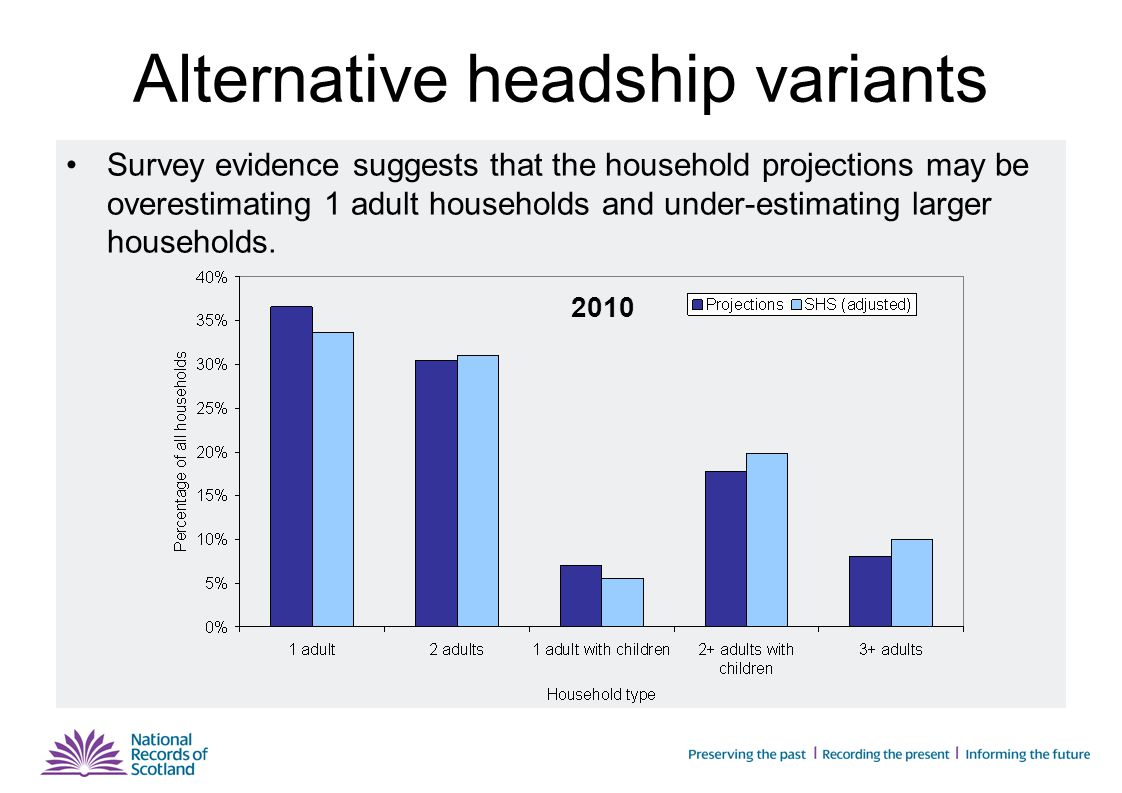 Alternative headship variants Assume slower changes in headship rates (half way between those of the principal projection and the rate in 2001)