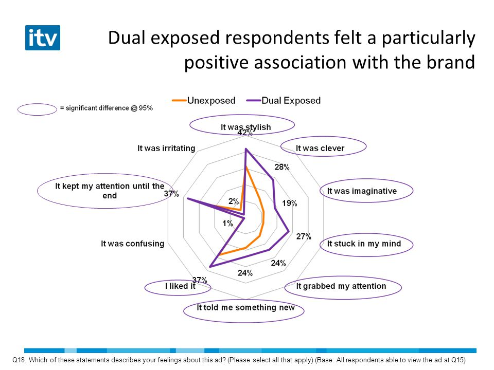 Dual exposed respondents felt a particularly positive association with the brand Q18.