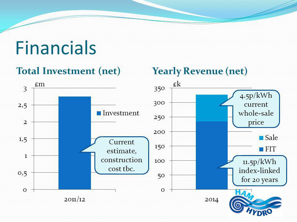 Financials Total Investment (net) Yearly Revenue (net) £m Current estimate, construction cost tbc.