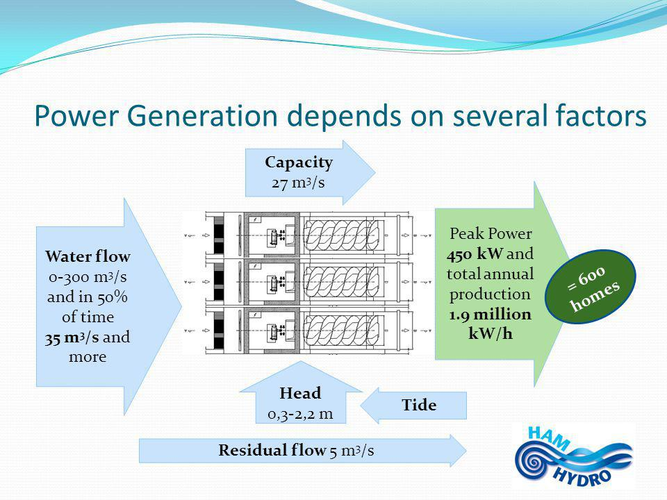 Power Generation depends on several factors Water flow 0-300 m 3 /s and in 50% of time 35 m 3 /s and more Capacity 27 m 3 /s Head 0,3-2,2 m Tide Residual flow 5 m 3 /s Peak Power 450 kW and total annual production 1.9 million kW/h = 600 homes