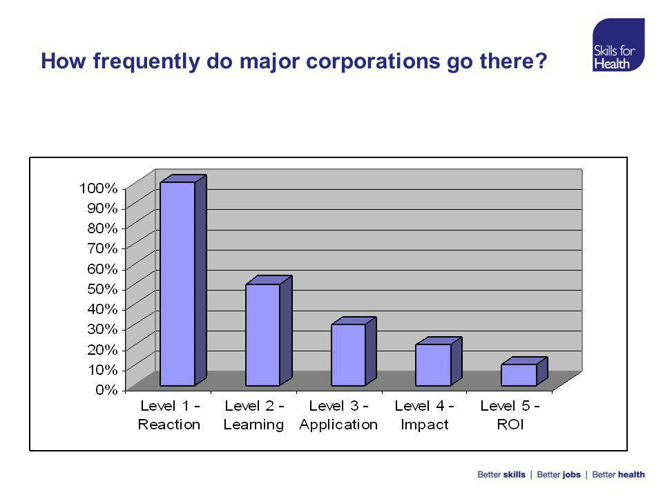 How frequently do major corporations go there
