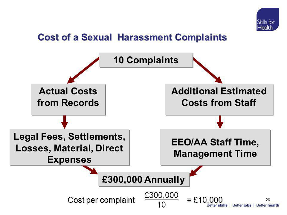 26 Cost of a Sexual Harassment Complaints 10 Complaints Actual Costs from Records Additional Estimated Costs from Staff Legal Fees, Settlements, Losses, Material, Direct Expenses EEO/AA Staff Time, Management Time £300,000 Annually Cost per complaint = £10,000 £300,000 10