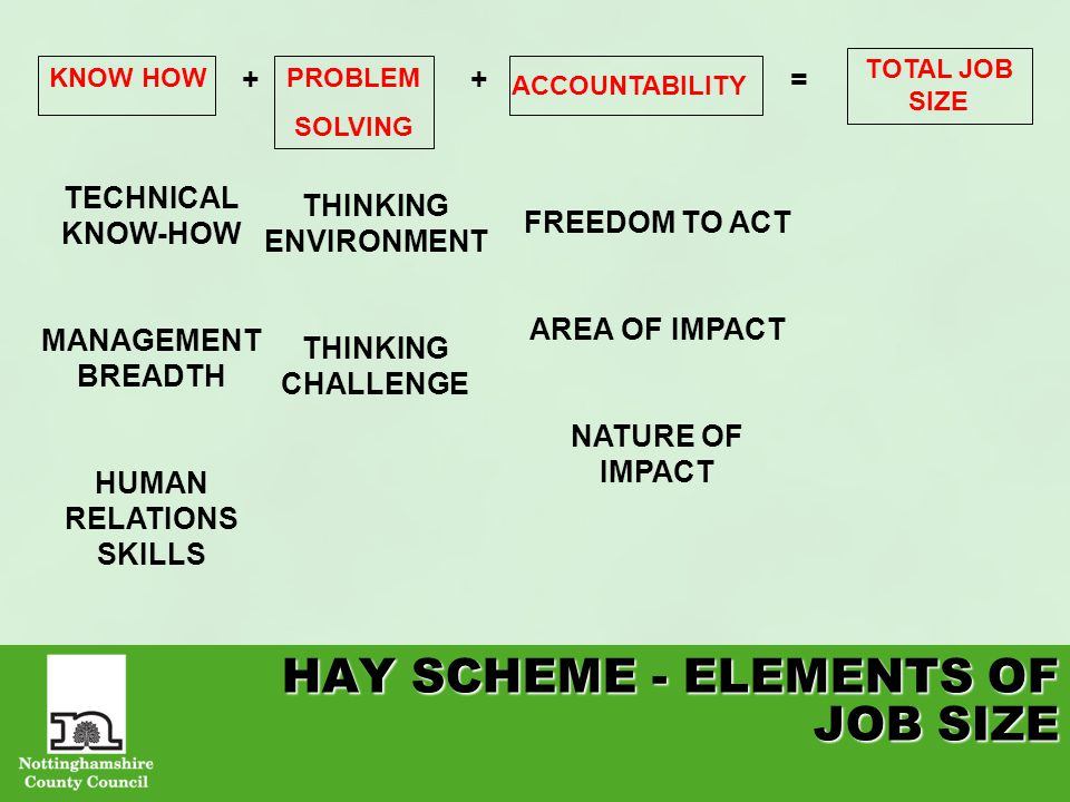 HAY SCHEME - ELEMENTS OF JOB SIZE KNOW HOWPROBLEM SOLVING ACCOUNTABILITY TOTAL JOB SIZE ++= TECHNICAL KNOW-HOW MANAGEMENT BREADTH HUMAN RELATIONS SKILLS THINKING ENVIRONMENT THINKING CHALLENGE FREEDOM TO ACT AREA OF IMPACT NATURE OF IMPACT