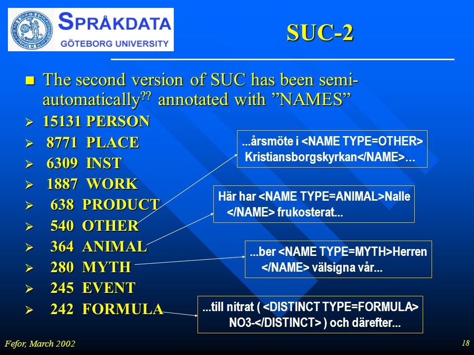 "18 Fefor, March 2002 SUC-2 n The second version of SUC has been semi- automatically ?? annotated with ""NAMES""  15131 PERSON  8771 PLACE  6309 INST"