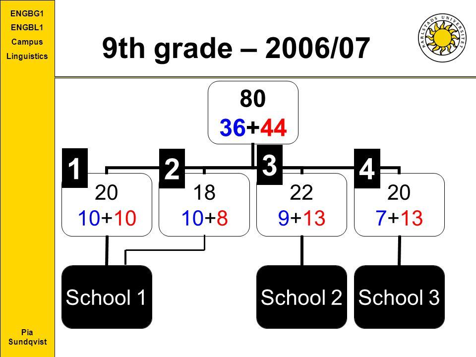 Pia Sundqvist ENGBG1 ENGBL1 Campus Linguistics 9th grade – 2006/07 1 42 3