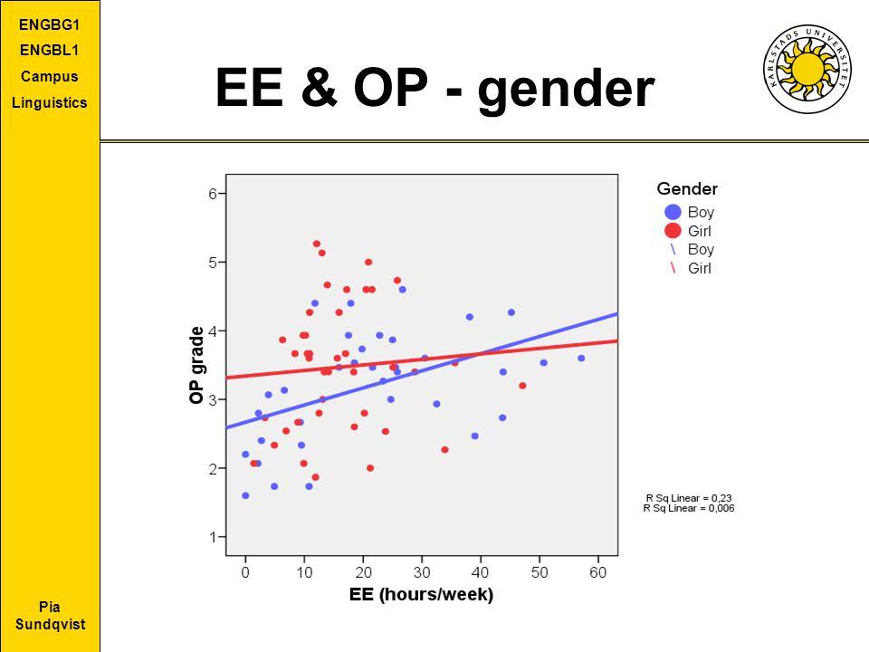 Pia Sundqvist ENGBG1 ENGBL1 Campus Linguistics EE & OP - gender