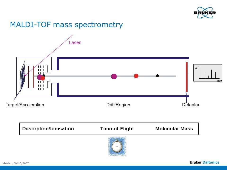 Goslar, 09/10/2007 Target/Acceleration Time-of-FlightMolecular MassDesorption/Ionisation DetectorDrift Region m/z a.i.