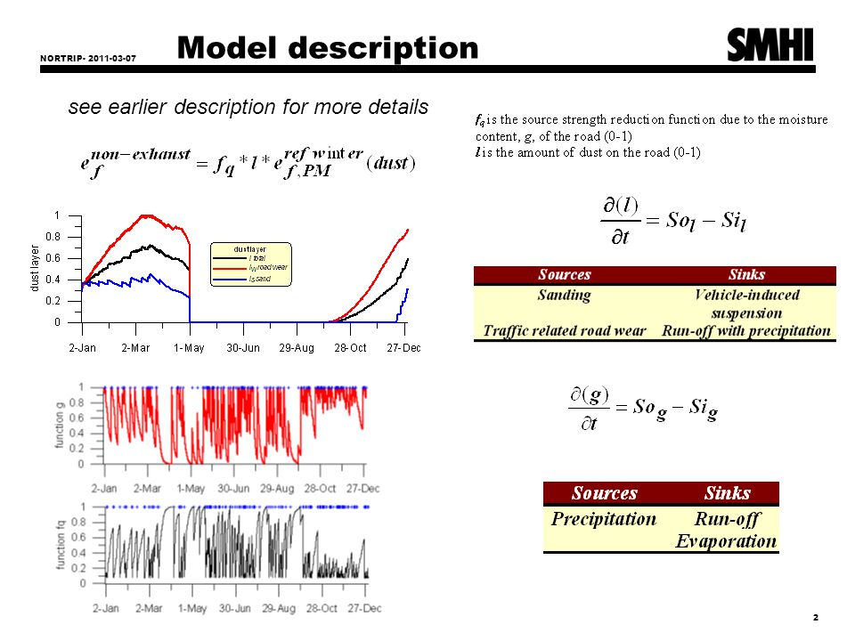 NORTRIP- 2011-03-07 3 Sensitivity analysis