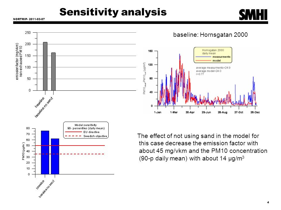 NORTRIP- 2011-03-07 5 Sensitivity analysis daily mean PM10 concentrations µg/m 3 Case 3: keeping the road surface wet for 1 week