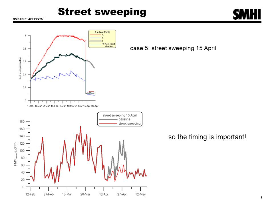 NORTRIP- 2011-03-07 19 Results- streets and roads The uncertainty of modelling estimation is defined as the maximum deviation between the measured and calculated concentration levels for 90 % of individual monitoring points, without taking into account the timing of the events.