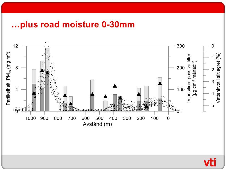 …plus road moisture 0-30mm