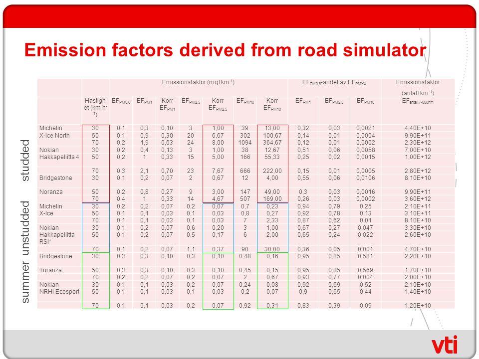 Emission factors derived from road simulator Emissionsfaktor (mg fkm -1 )EF PM0,6 -andel av EF PMXX Emissionsfaktor (antal fkm -1 ) Hastigh et (km h -