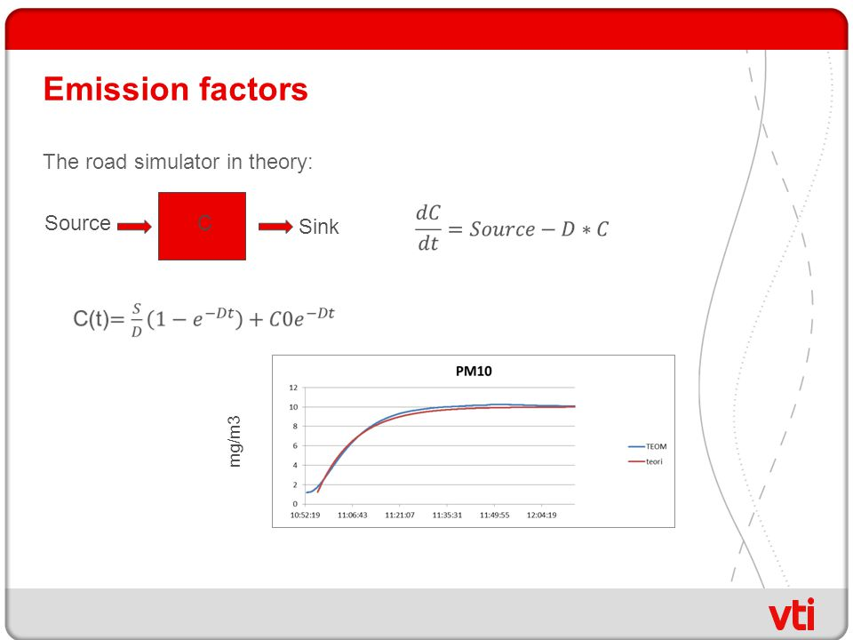 Emission factors The road simulator in theory: CSource Sink mg/m3