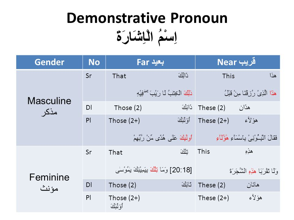 Demonstrative Pronoun اِسْمُ الْاِشَارَةَ GenderNo Far بعید Near قریب Masculine مذکر SrThat ذَالِكَ ذٰلِكَ الْڪِتٰبُ لَا رَيْبَ ۛۚ ۖ فِيْهِ This ھذا هٰذَا الَّذِىْ رُزِقْنَا مِنْ قَبْلُ DlThose (2) ذَانِكَ These (2) ھذَانِ PlThose (2+) اُؤلَئِكَ اُولٰٓٮِٕكَ عَلٰى هُدًى مِّنْ رَّبِّهِمْ These (2+) ھؤلآء فَقَالَ اَنْۢبِــُٔوْنِىْ بِاَسْمَآءِ هٰٓؤُلَآءِ Feminine مؤنث SrThat تِلكَ [20:18] وَمَا تِلْكَ بِيَمِيْنِكَ يٰمُوْسٰى This ھذِہِ وَلَا تَقْرَبَا هٰذِهِ الشَّجَرَةَ DlThose (2) تَانِكَ These (2) ھاتانِ PlThose (2+) اُؤلَئِكَ These (2+) ھؤلآء