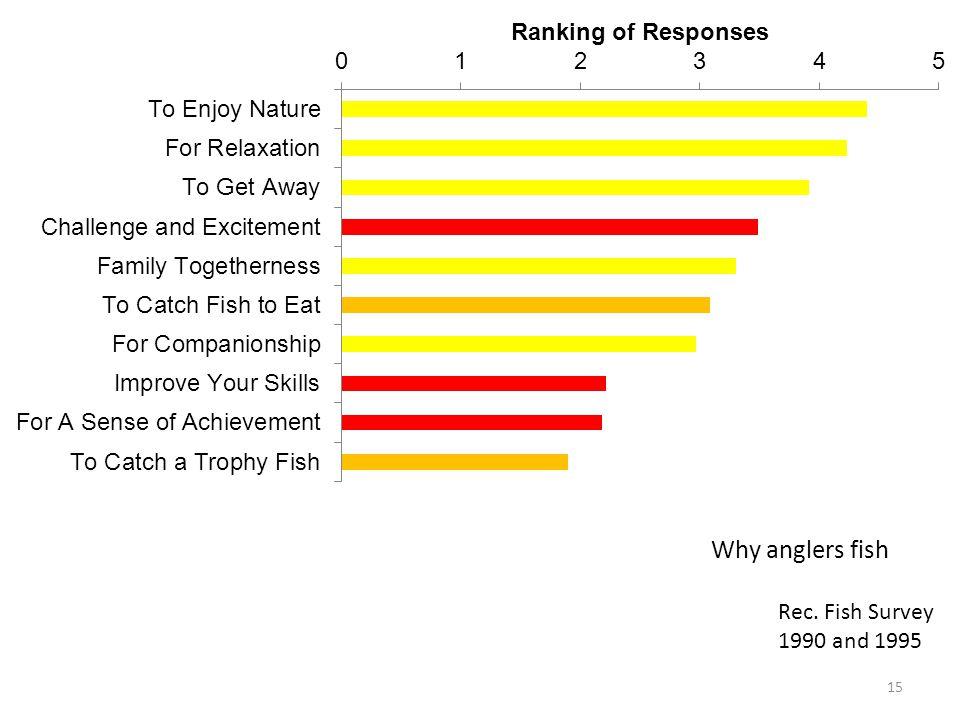 15 Rec. Fish Survey 1990 and 1995 Why anglers fish