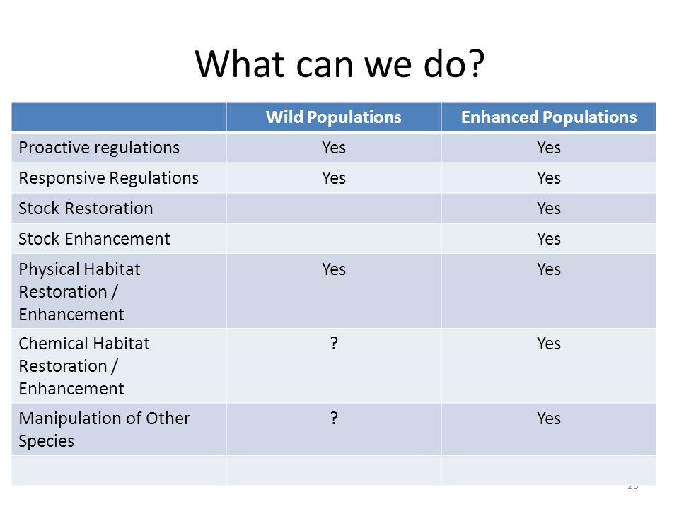 What can we do? 20 Wild PopulationsEnhanced Populations Proactive regulationsYes Responsive RegulationsYes Stock RestorationYes Stock EnhancementYes P