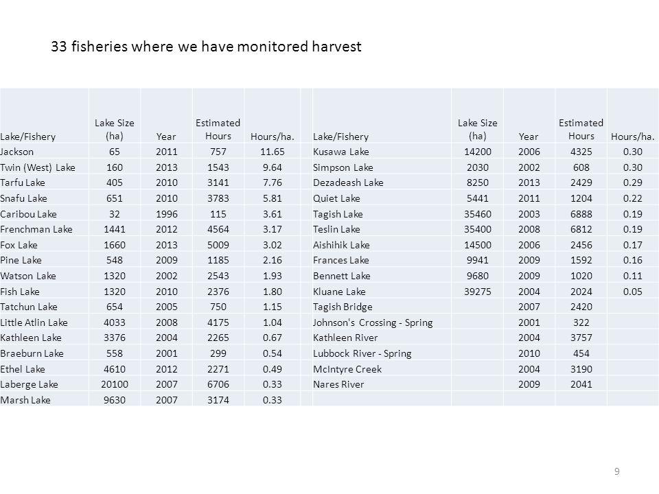 9 Lake/Fishery Lake Size (ha)Year Estimated HoursHours/ha.Lake/Fishery Lake Size (ha)Year Estimated HoursHours/ha. Jackson65201175711.65Kusawa Lake142