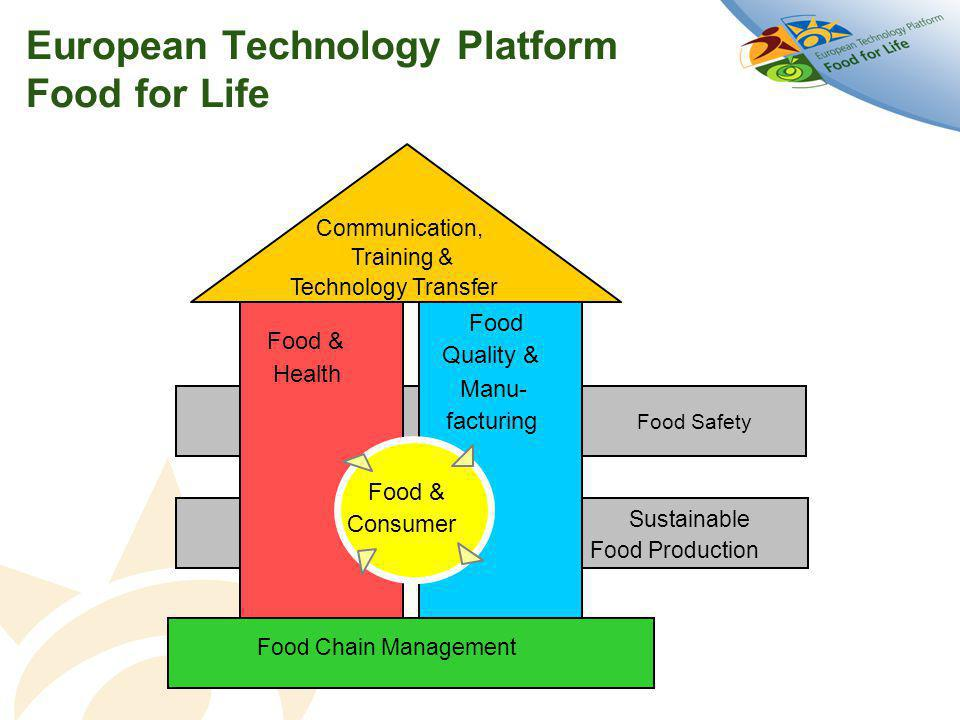 European Technology Platform Food for Life - Food Quality & Manu- facturing Food & Health Food Safety Sustainable Food Production Food & Consumer Communication, Training & Technology Transfer Food Chain Management