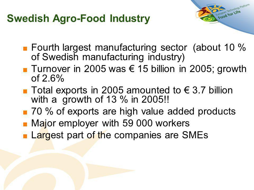 Swedish Agro-Food Industry  Fourth largest manufacturing sector (about 10 % of Swedish manufacturing industry)  Turnover in 2005 was € 15 billion in 2005; growth of 2.6%  Total exports in 2005 amounted to € 3.7 billion with a growth of 13 % in 2005!.