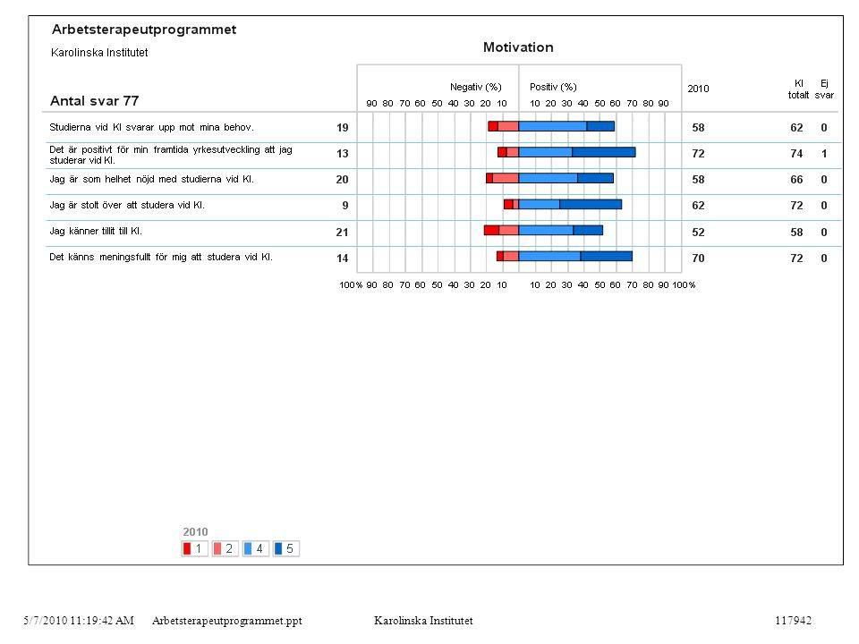 5/7/2010 11:19:42 AMArbetsterapeutprogrammet.pptKarolinska Institutet117942