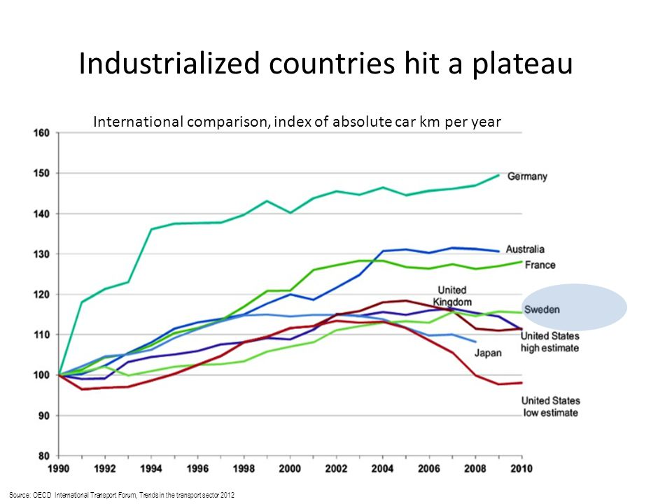 Source: OECD International Transport Forum, Trends in the transport sector 2012 Industrialized countries hit a plateau International comparison, index of absolute car km per year