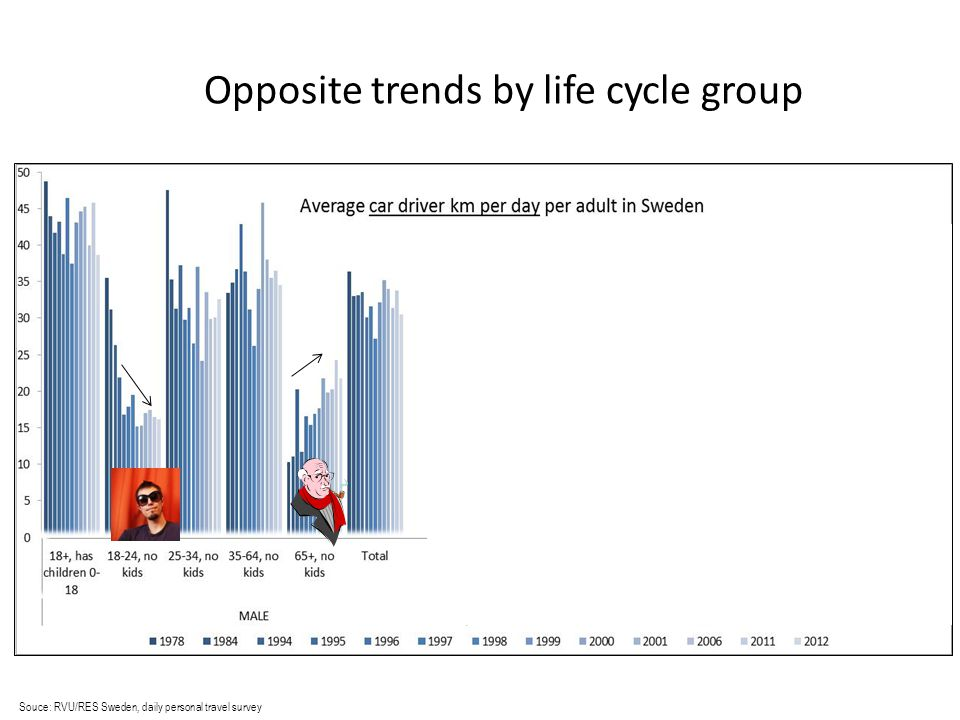 Souce: RVU/RES Sweden, daily personal travel survey Opposite trends by life cycle group