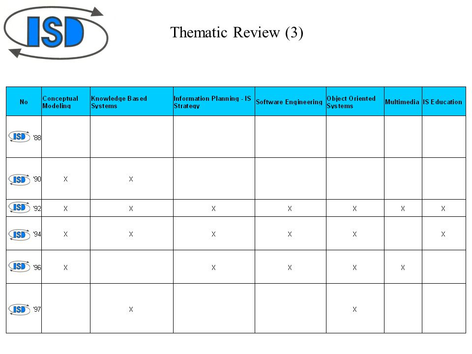 Thematic Review (3)