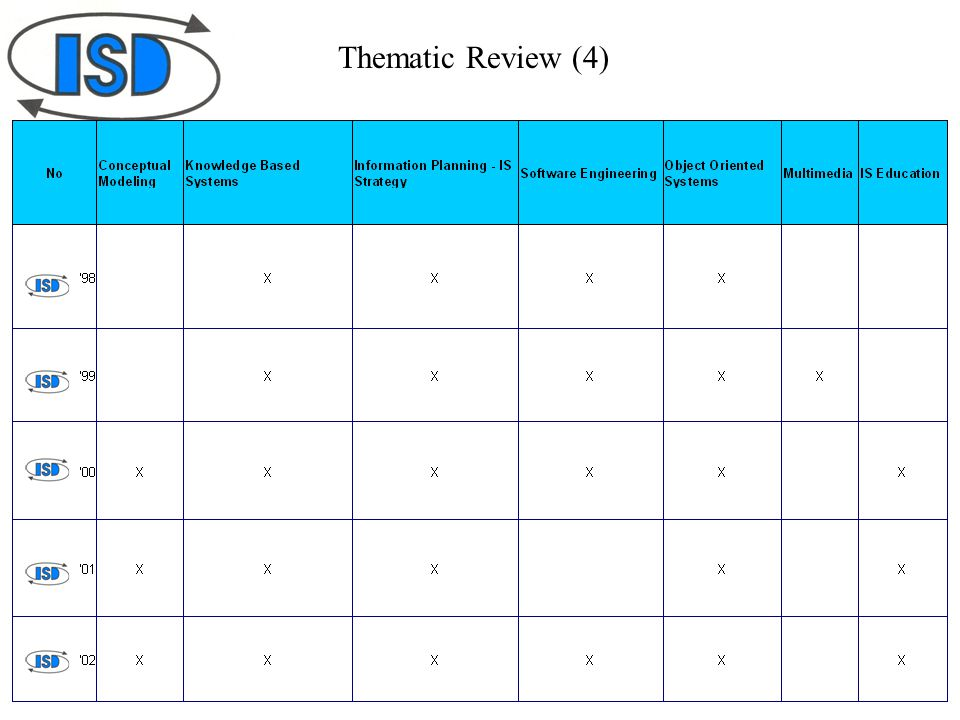 Thematic Review (4)
