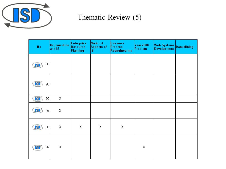 Thematic Review (5)
