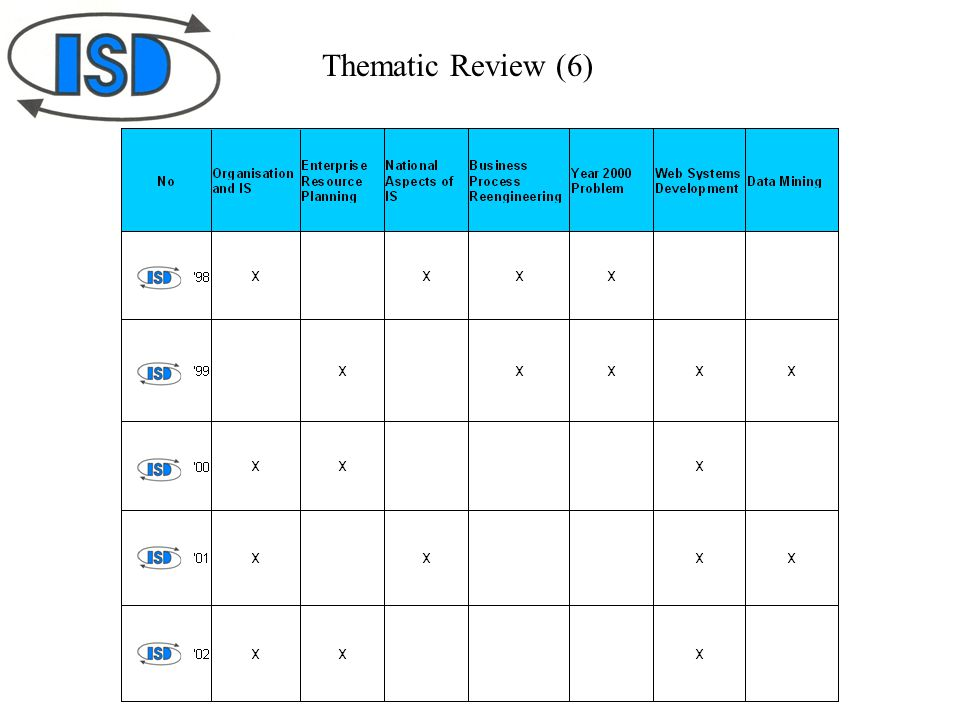 Thematic Review (6)