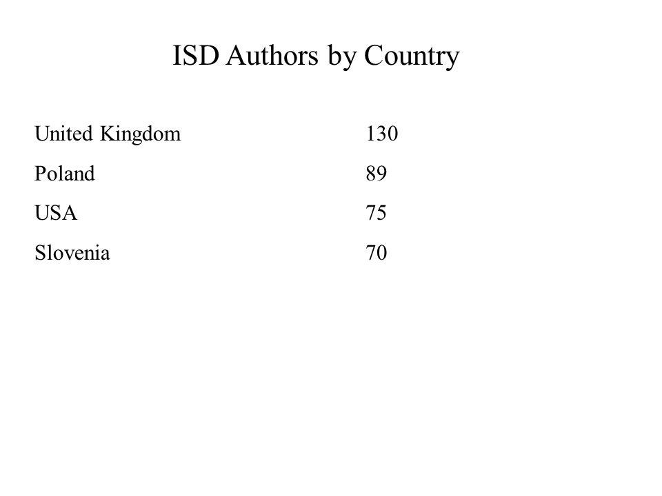 United Kingdom 130 Poland89 USA75 Slovenia70 ISD Authors by Country