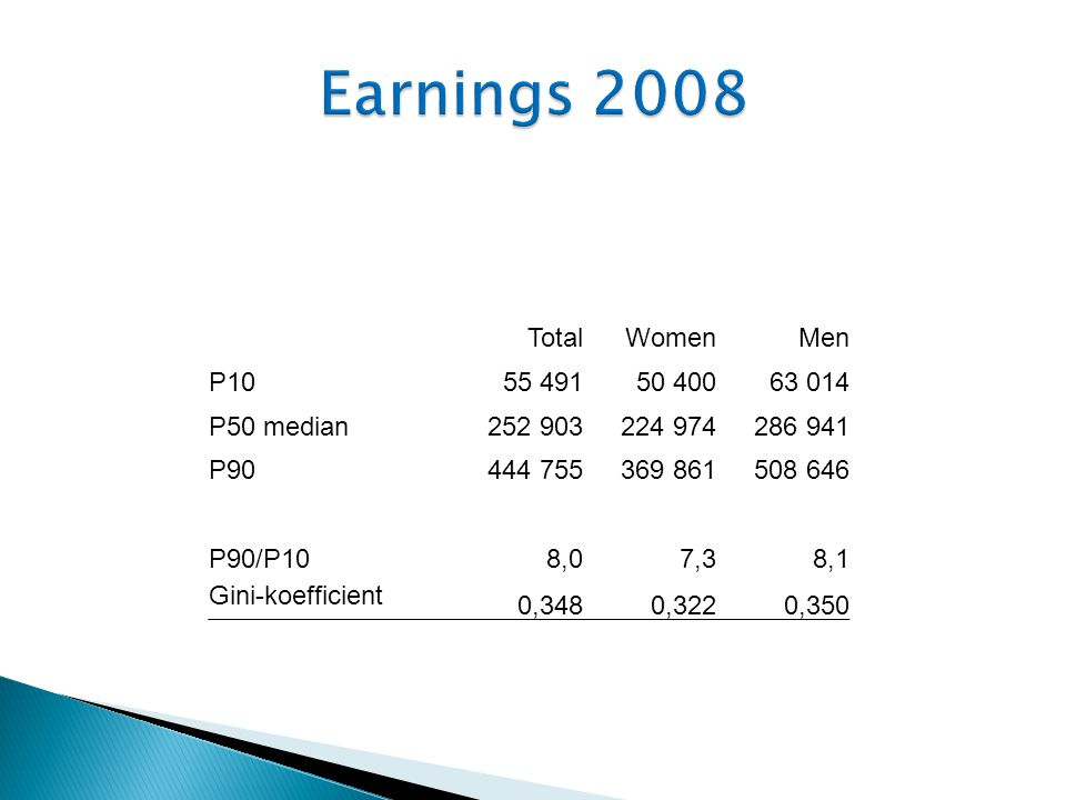TotalWomenMen P P50 median P P90/P108,07,38,1 Gini-koefficient 0,3480,3220,350