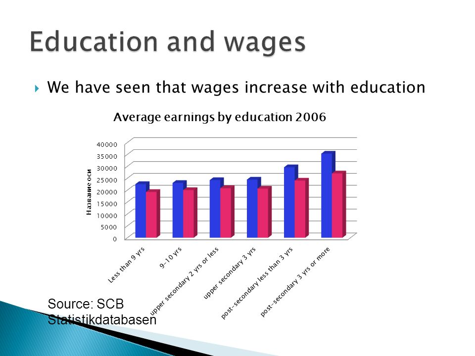  We have seen that wages increase with education Source: SCB Statistikdatabasen