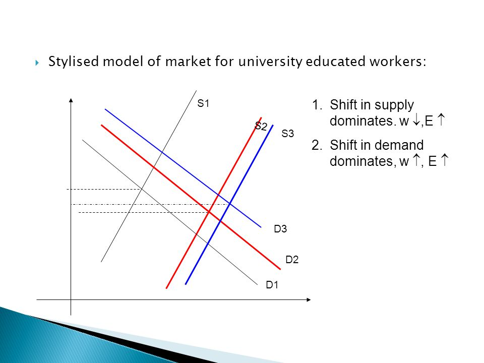  Stylised model of market for university educated workers: D1 D2 D3 S1 S2 1.Shift in supply dominates.