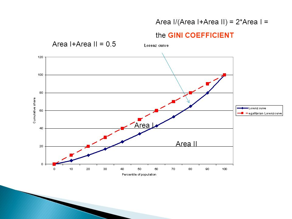Area II Area I Area I+Area II = 0.5 Area I/(Area I+Area II) = 2*Area I = the GINI COEFFICIENT