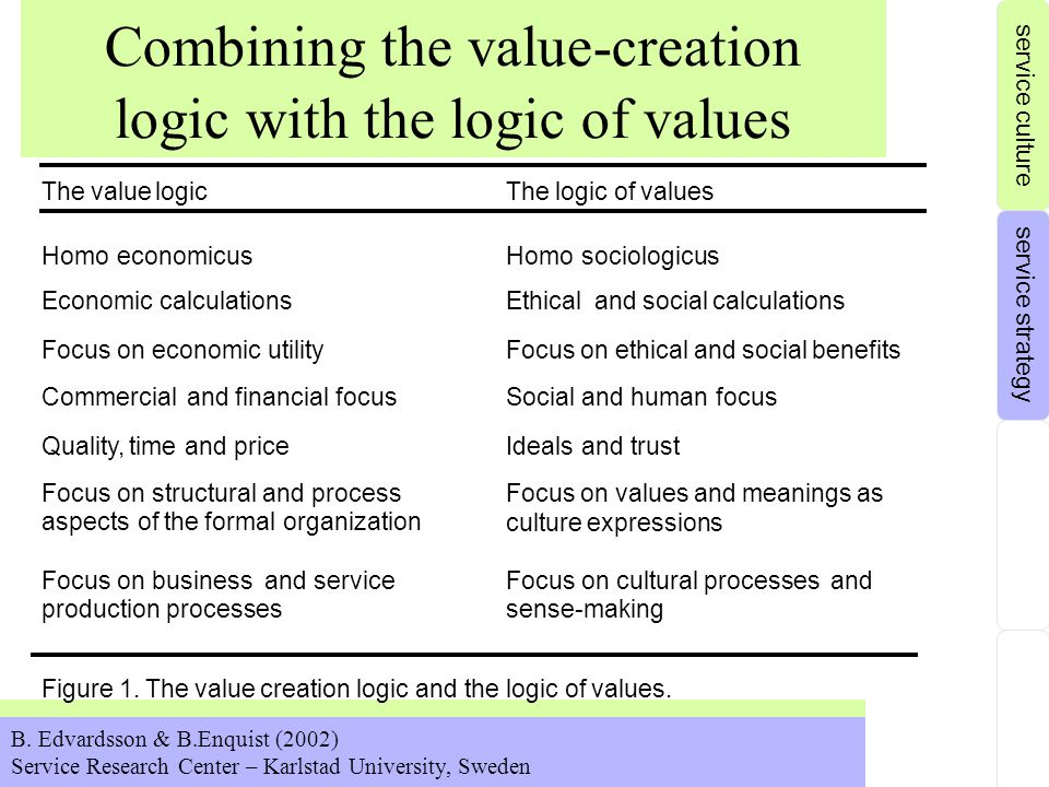 Combining the value-creation logic with the logic of values B.