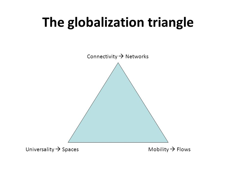 The globalization triangle Connectivity  Networks Universality  SpacesMobility  Flows