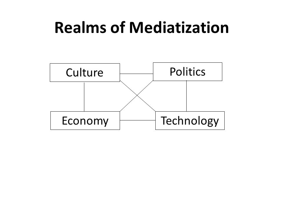 Realms of Mediatization Culture Politics EconomyTechnology