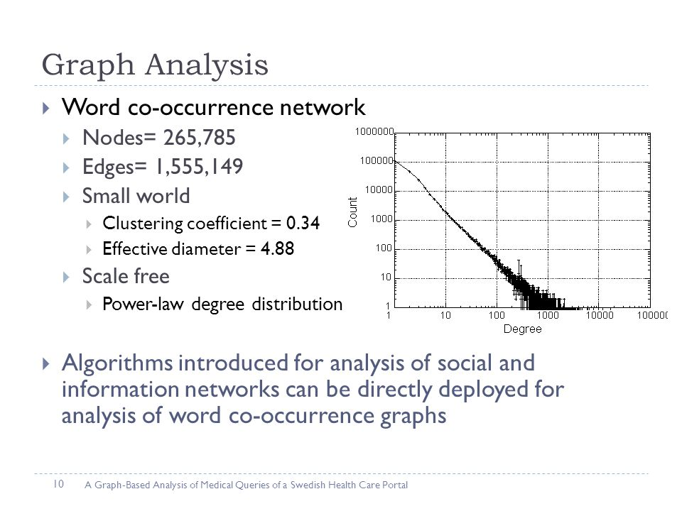 Graph Analysis  Word co-occurrence network  Nodes= 265,785  Edges= 1,555,149  Small world  Clustering coefficient = 0.34  Effective diameter = 4