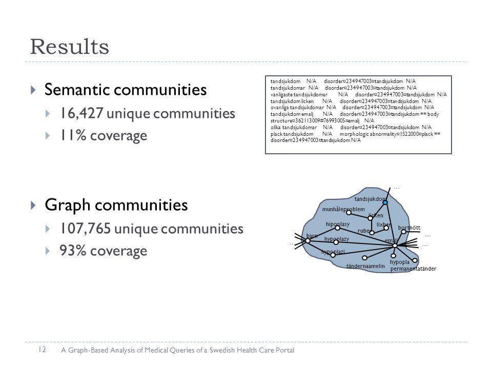 Results  Semantic communities  16,427 unique communities  11% coverage  Graph communities  107,765 unique communities  93% coverage tandsjukdom N/A disorder¤234947003¤tandsjukdom N/A tandsjukdomar N/A disorder¤234947003¤tandsjukdom N/A vanligaste tandsjukdomar N/A disorder¤234947003¤tandsjukdom N/A tandsjukdom licken N/A disorder¤234947003¤tandsjukdom N/A ovanliga tandsjukdomar N/A disorder¤234947003¤tandsjukdom N/A tandsjukdom emalj N/A disorder¤234947003¤tandsjukdom == body structure¤362113009#76993005¤emalj N/A olika tandsjukdomar N/A disorder¤234947003¤tandsjukdom N/A plack tandsjukdom N/A morphologic abnormality¤1522000¤plack == disorder¤234947003¤tandsjukdom N/A tandsjukdom licken emalj rubev munhåleproblem lixhen tändernaamelin permanentatänder bortnött hypoplazy barn hipoplasy hypoplazi … … … … hypopla A Graph-Based Analysis of Medical Queries of a Swedish Health Care Portal 12