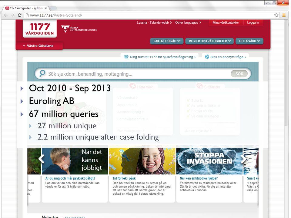  Oct 2010 - Sep 2013  Euroling AB  67 million queries  27 million unique  2.2 million unique after case folding