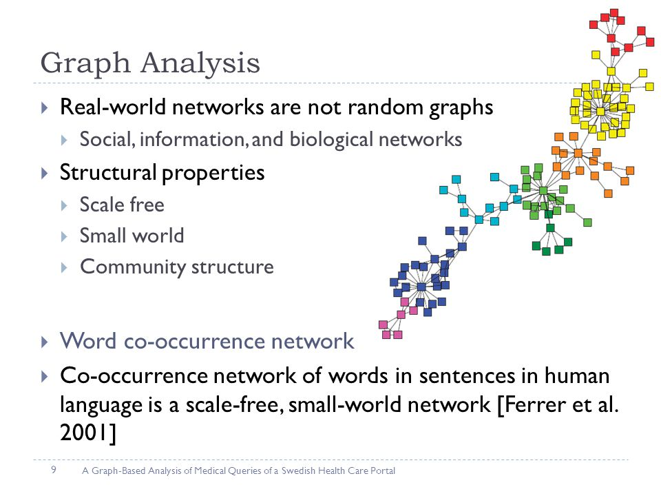  Real-world networks are not random graphs  Social, information, and biological networks  Structural properties  Scale free  Small world  Community structure  Word co-occurrence network  Co-occurrence network of words in sentences in human language is a scale-free, small-world network [Ferrer et al.