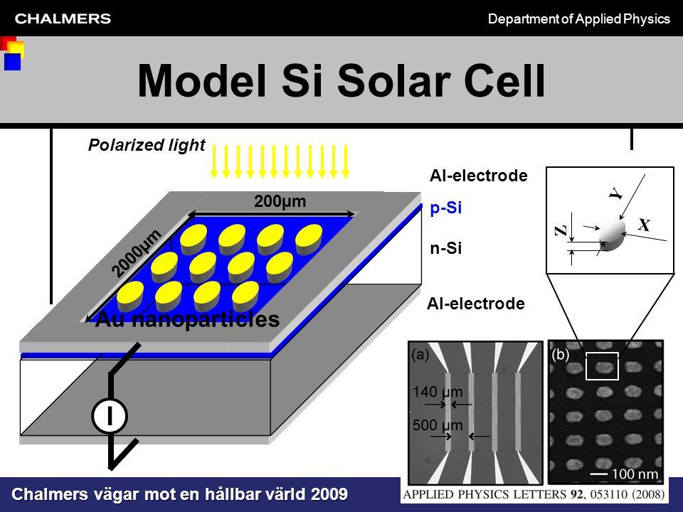 Department of Applied Physics Chalmers vägar mot en hållbar värld 2009 michael.zach@chalmers.se p-Si n-Si Al-electrode 200µm 2000µm Polarized light I