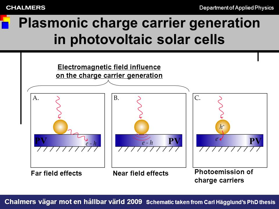 Department of Applied Physics Chalmers vägar mot en hållbar värld 2009 michael.zach@chalmers.se Plasmonic charge carrier generation in photovoltaic solar cells Far field effects Photoemission of charge carriers Near field effects Electromagnetic field influence on the charge carrier generation PV Schematic taken from Carl Hägglund's PhD thesis